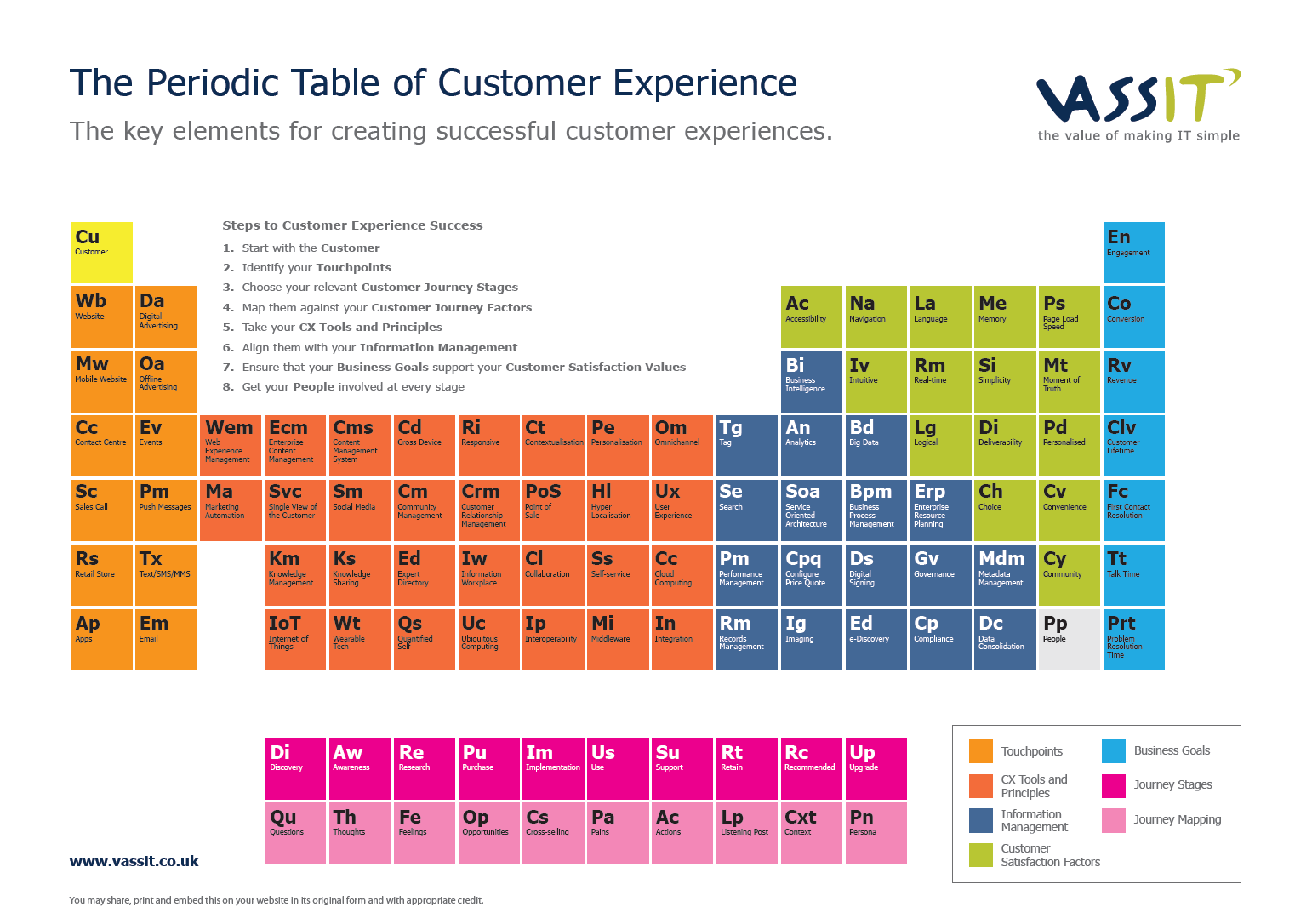The Periodic Table of Customer Experience