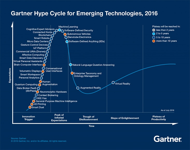 Gartner-Hype-Cycle---Emerging-Technologies._-v2jpg.jpg