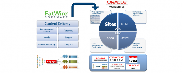 Migration from Site Studio to WebCenter Sites (Fatwire)