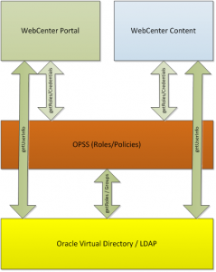 WebCenter Content User Cache