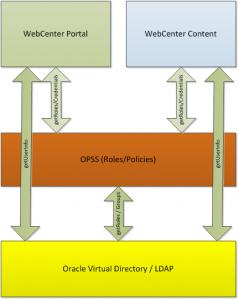 WebCenter Content User Cache