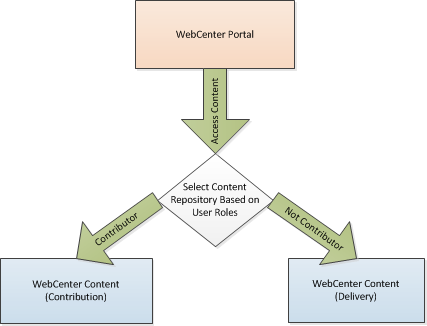 WebCenter Portal with multiple Content Repositories